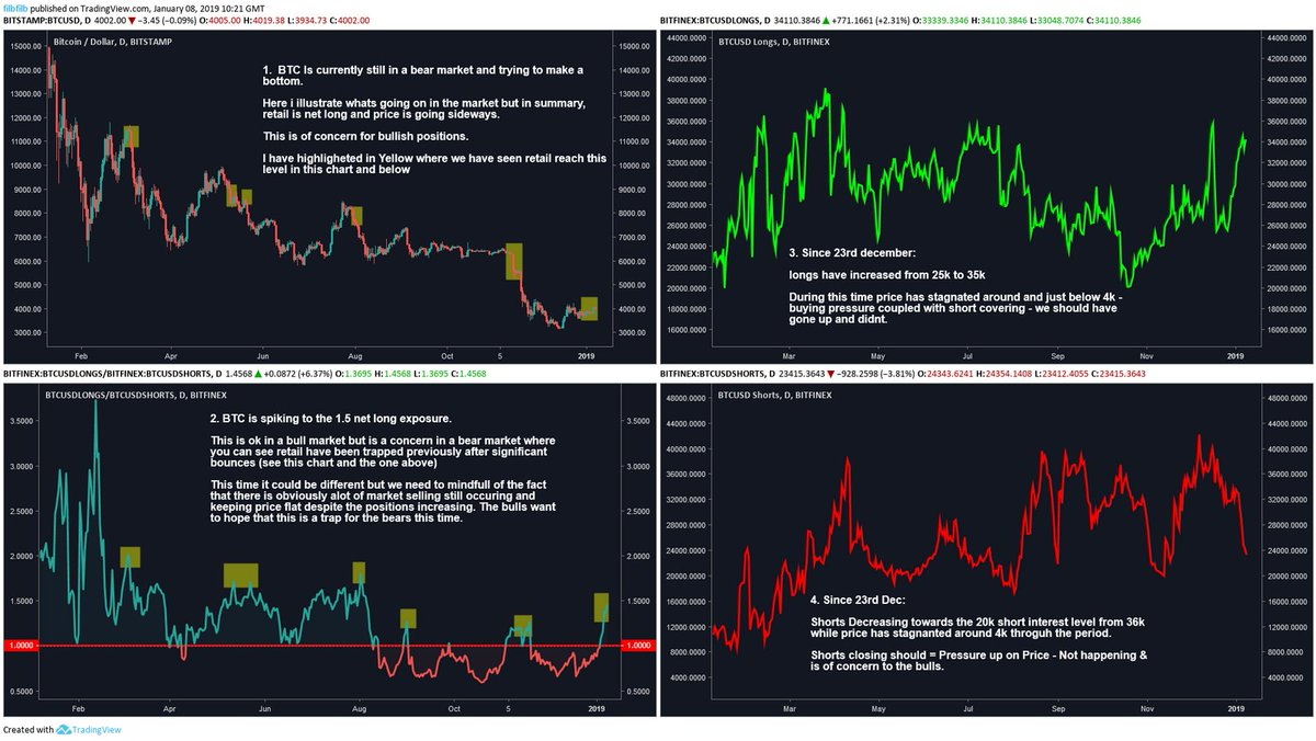 bitcoin longs tradingview