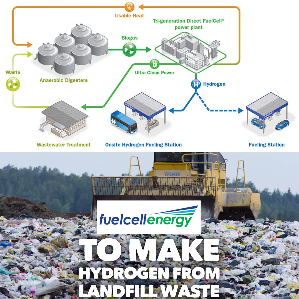 Fuelcellpartnership Cafcp Twitter Hydrogen Fuel Cell Diagram Flickr Photo Sharing Ca To Make Gas For Fuelcell Evs The New System Will Produce Renewable H2 With An Output Of 1200 24000 Kg Day Https Lnkdin E66cwqy