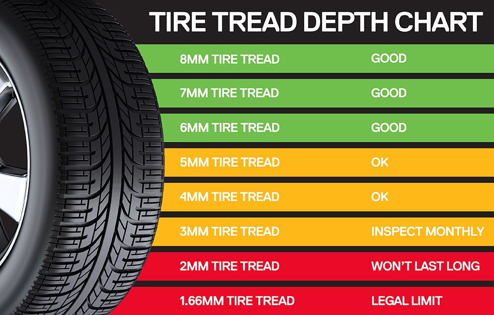 tire tread depth chart