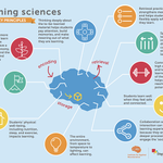 We synthesized findings from decades of research on how people learn. Download our Learning Sciences resources for insights that will help you support all learners: https://t.co/02XCIIhDTY #researchatwork