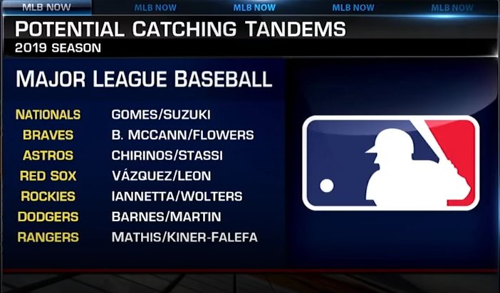 Which squad has the best potential catching tandem entering the 2019 season? #MLBNow