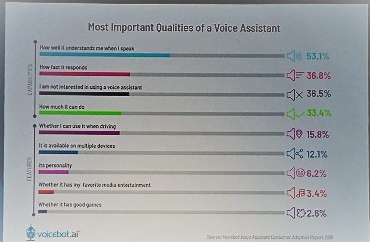 Not shockingly, the most important quality of a #virtualassistant is if it understands you! #VoiceFirst #Alexa #AlexaConf2019<br>http://pic.twitter.com/8B7paI9XMu