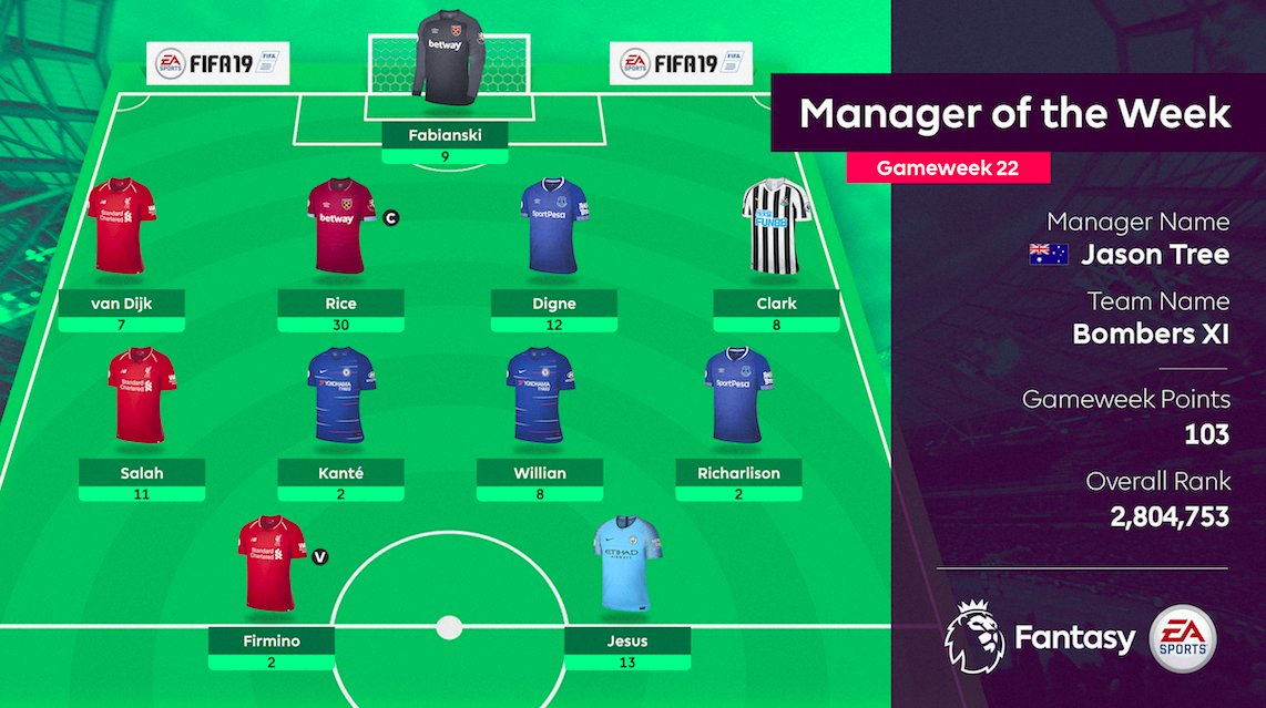 The GW22 Manager of the Week captained Declan Rice.  Repeat. The GW22 Manager of the Week captained Declan Rice.  Hats off 👏 #FPL