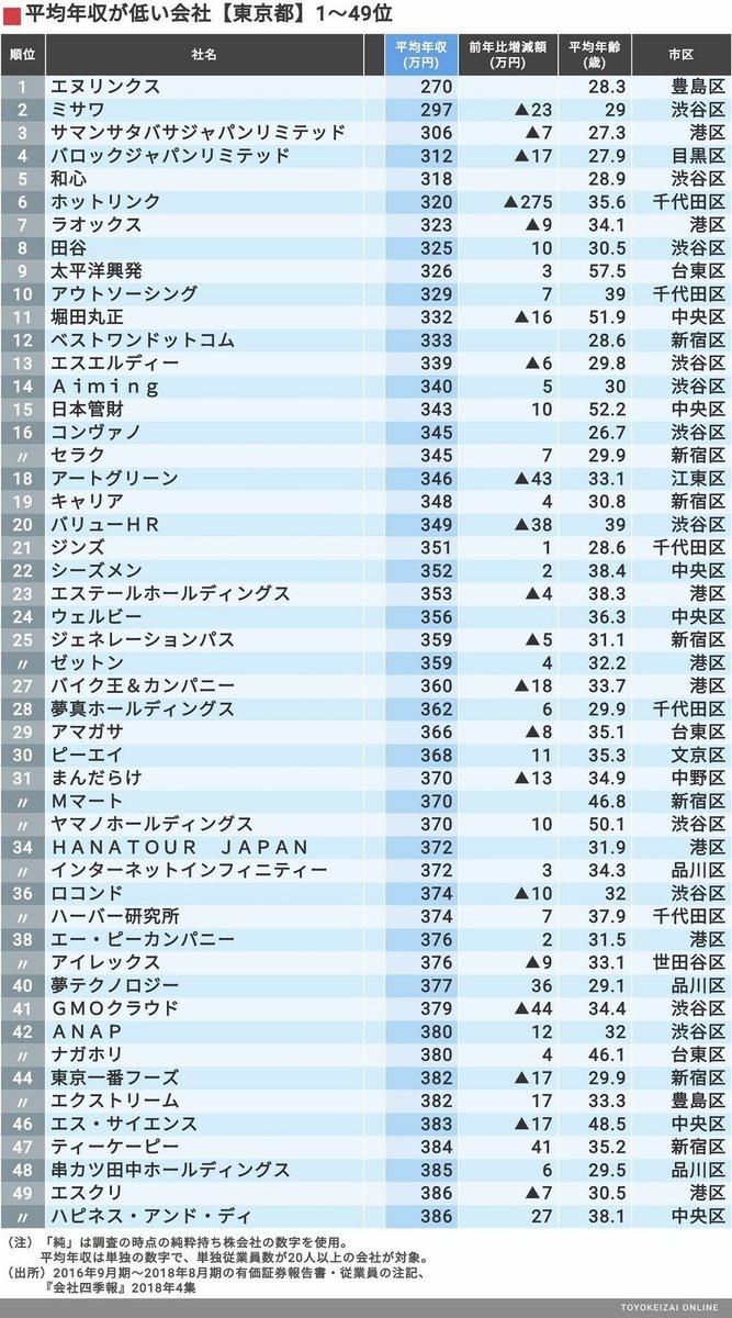 平均年収「東京都ワースト500社」ランキング  https://t.co/sXQxOPRY3z