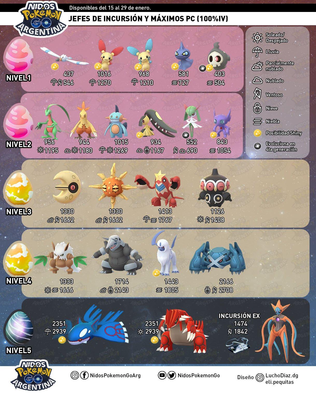 Imagen de Nidos Pokémon GO Argentina de los jefes de incursión durante el evento de Hoenn que se celebra en Pokémon GO.