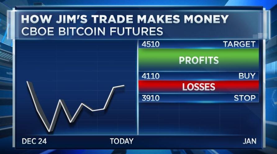 Bitcoin investicija. Bitcoins Yra Protinga Investicija
