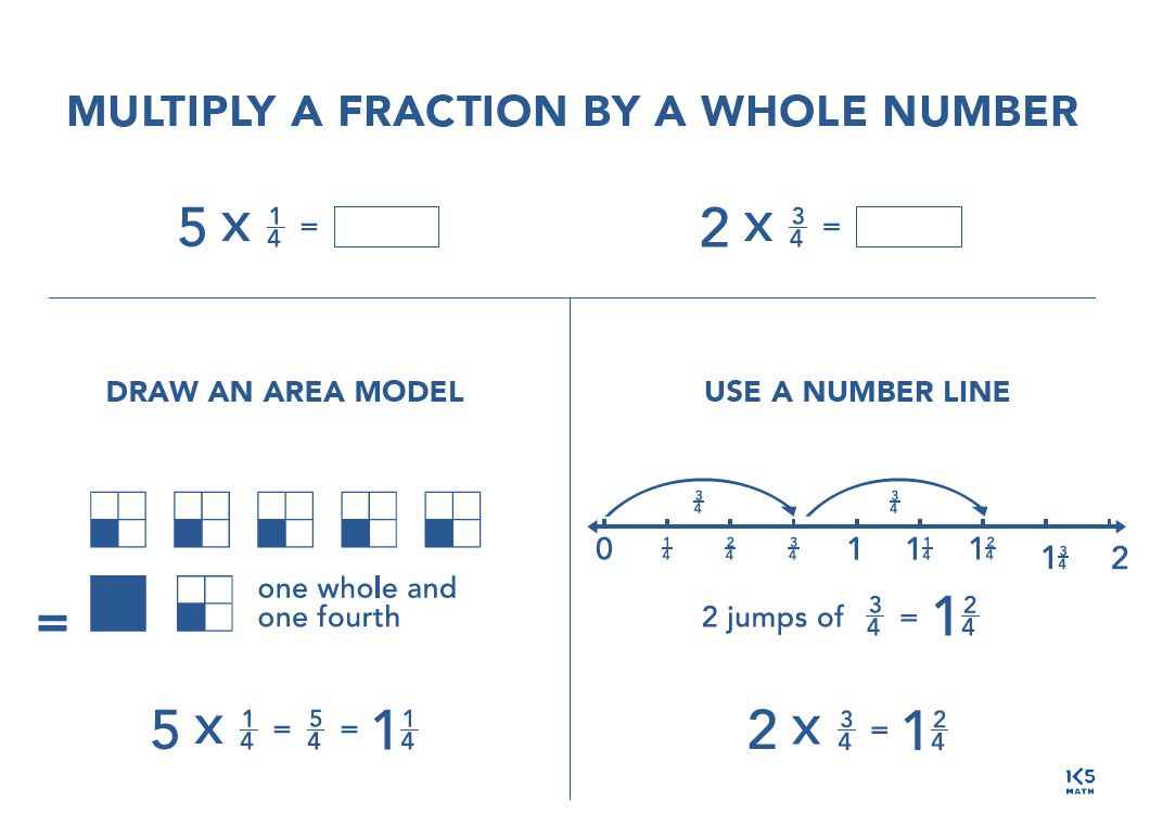 K-5 Math Teaching Resources on Twitter: