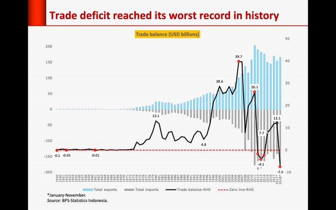 Terburuk Sepanjang Sejarah, Inilah Rapor Merah Jokowi Di Neraca Perdagangan