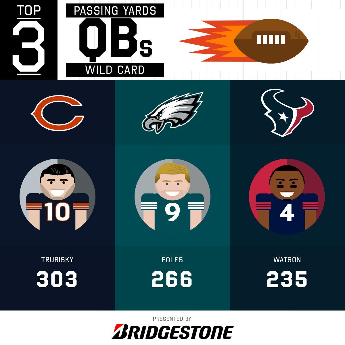 2018 Wild Card Round Passing Leaders!  (by @Bridgestone) https://t.co/XSnaTPzCRD