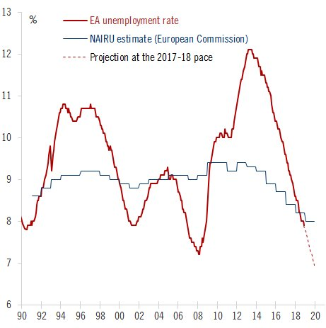 Euro area unemployment is: - below 8% for the first time in 10 years - below NAIRU estimates (to be revised lower) - below ECB staff projections (to be revised lower) - a lagging indicator, likely to fall at a slower pace in 2019 - not that different from the US with a 3-year lag