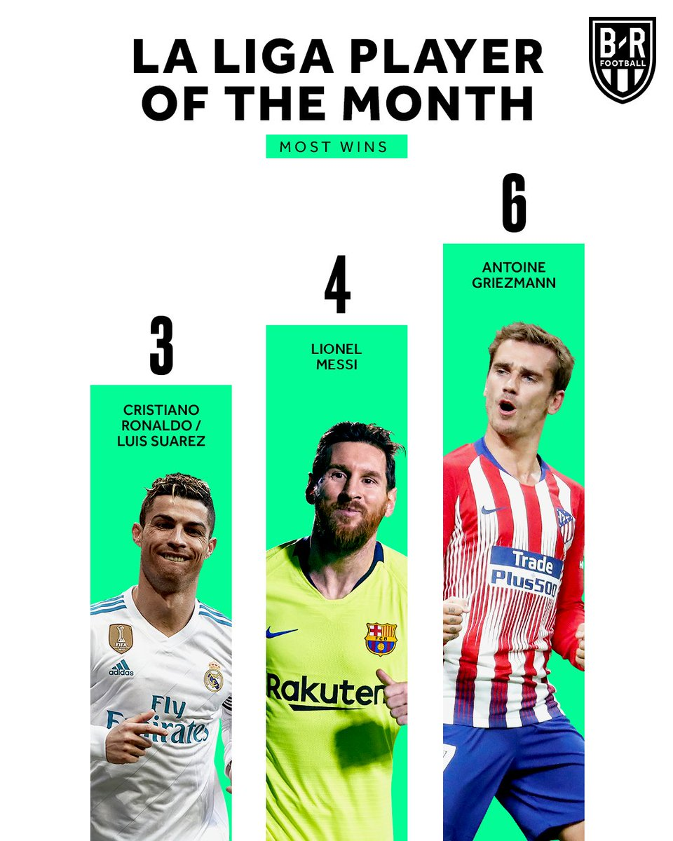 4 games 4 goals  Antoine Griezmann extends his POTM record with La Liga's December award 🙌