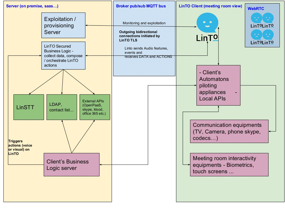Communication Services And Architectures Unity Pro Reference