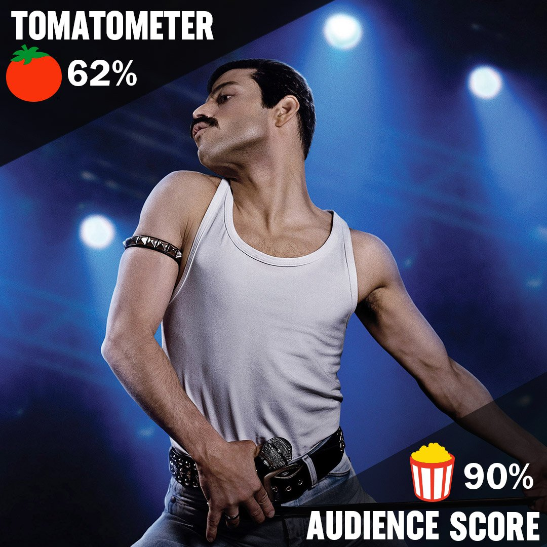 Which do you side with when it comes to #BohemianRhapsody - the #Tomatometer or the Audience Score?