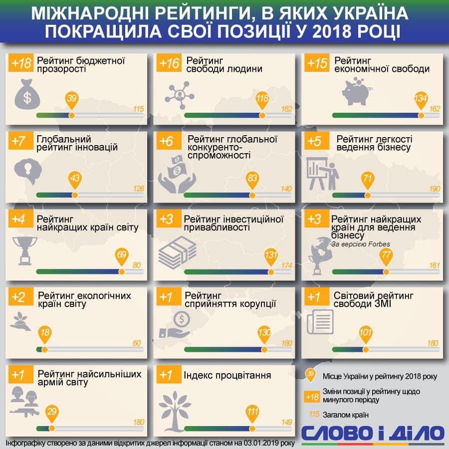 Украина вошла в пятерку стран, у которых Европа покупает больше всего продуктов - Цензор.НЕТ 7636