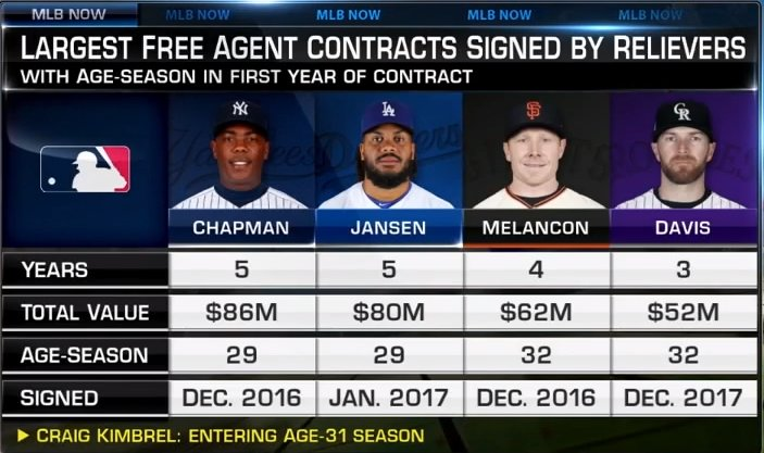 Based on these recent reliever deals, what's your years + money prediction for Craig Kimbrel? #MLBNow
