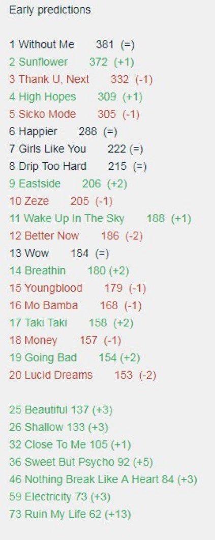 """Previsões iniciais da Hot 100 colocam """"Without Me"""" ainda em #1, """"Eastside"""" no top 10 e """"Sweet But Psycho"""" entrando no top 40"""