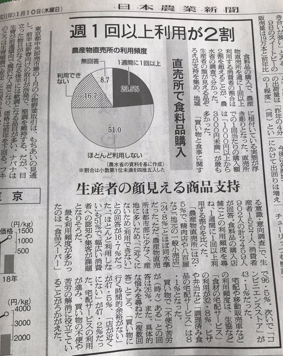 直売所の利用頻度 /日本農業新聞 https://t.co/QjksPJcap6