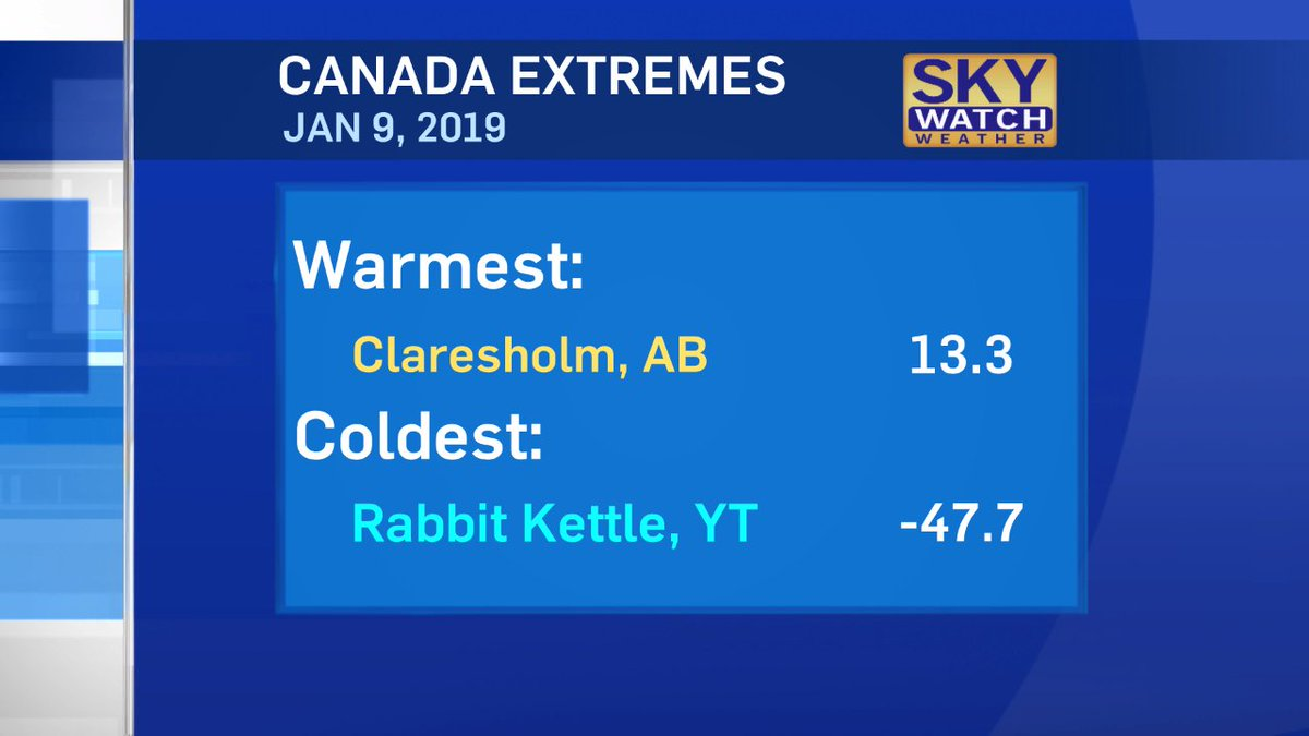 Yet again, @ClaresholmTown was the warmest place in all of #Canada today.  There was a 61 degree spread between the warmest and coldest across the  country.