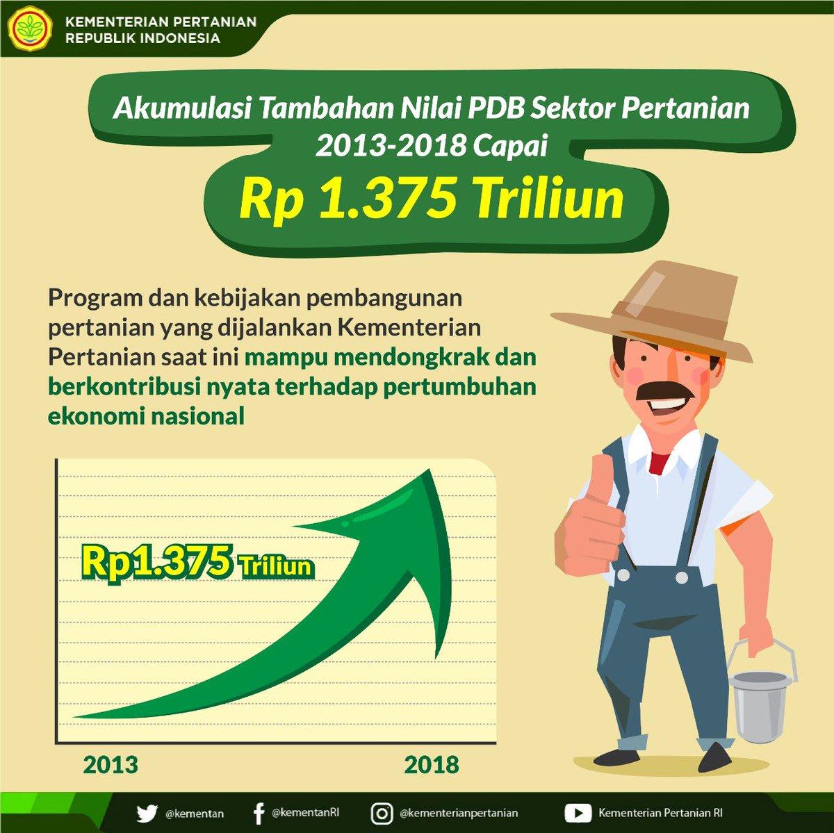 Kementerian Pertanian Ri On Twitter Selama Periode 2013 2018