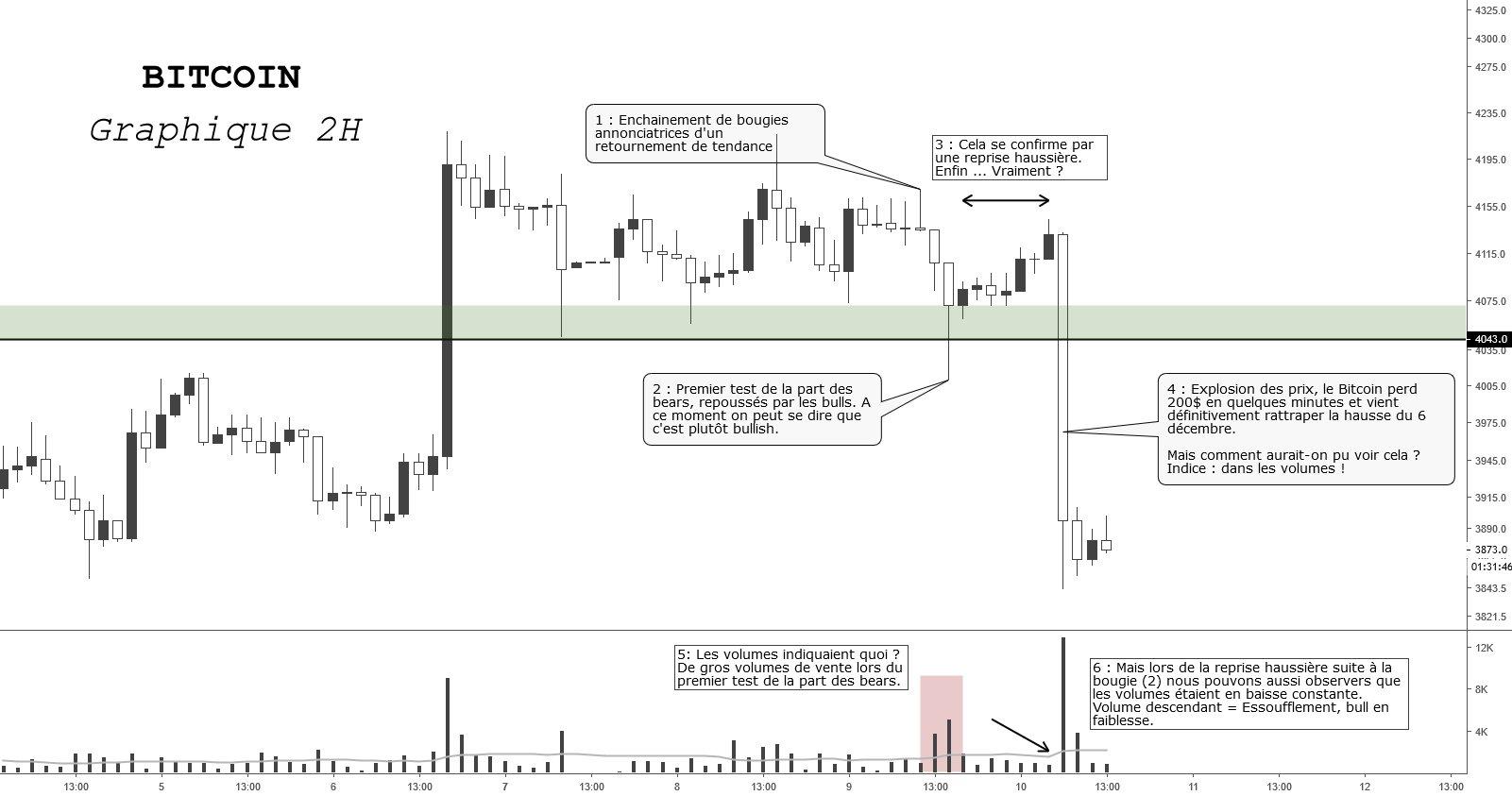 Analyse graphique de Bitcoin réalisée par Cryptodidacte