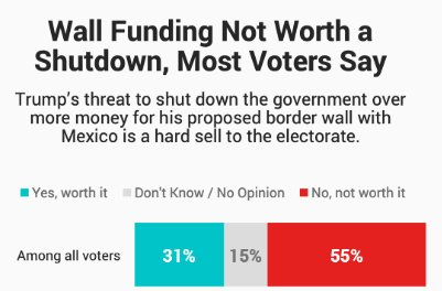 "Gather Round Kids it Fact Check Time:  1. Actually, a majority of the American people do not believe you should shutdown the government to pay for the wall!  There is not support ""greater than anyone would know""  THAT IS A LIE!"