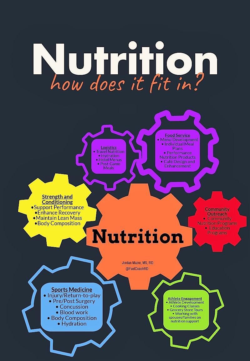 wnt sport nutrition