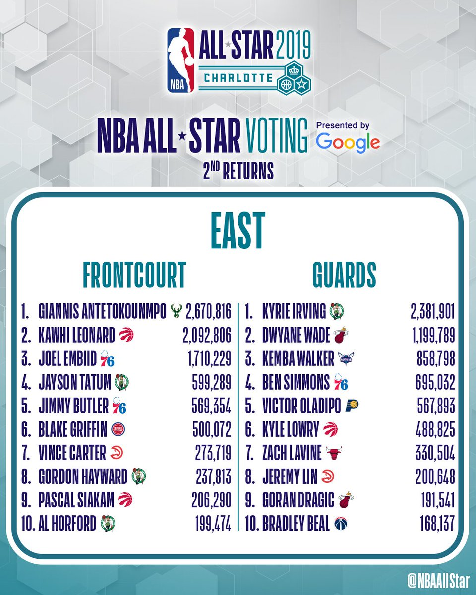 Image result for nba all star voting 2nd returns