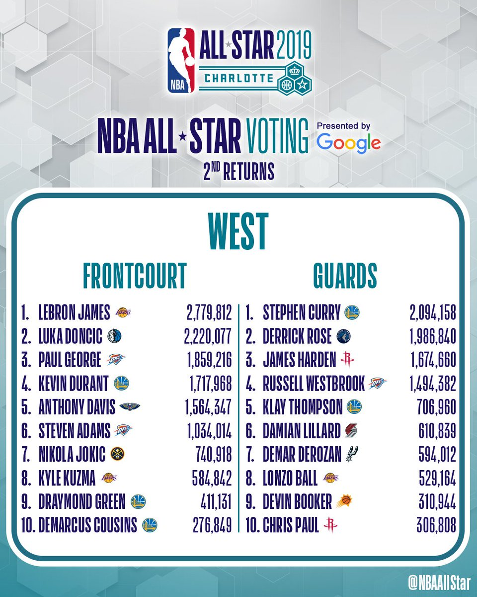 Kevin Durant not among Western Conference starters in fan voting for NBA All-Star Game