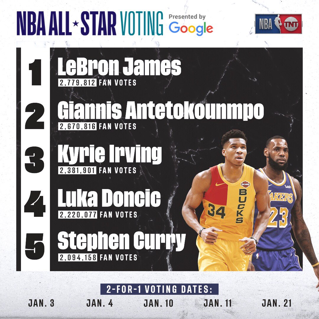 The second returns from #NBAAllStar votes presented by @Google are in! ��  Keep voting at https://t.co/hH04GmsDH1 �� https://t.co/baIzdX894y