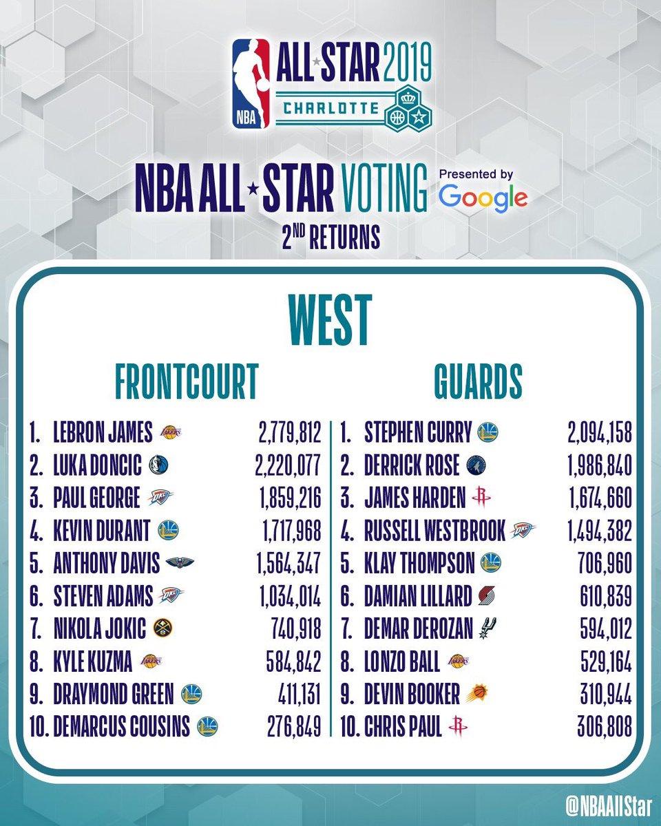 info pour a8b62 e1188 Votes du All-Star Game 2019 - Conférence Ouest : la folie ...