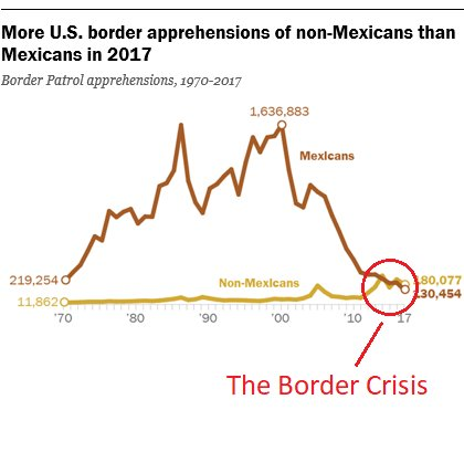 A visual illustration of the 'crisis' at our southwestern border