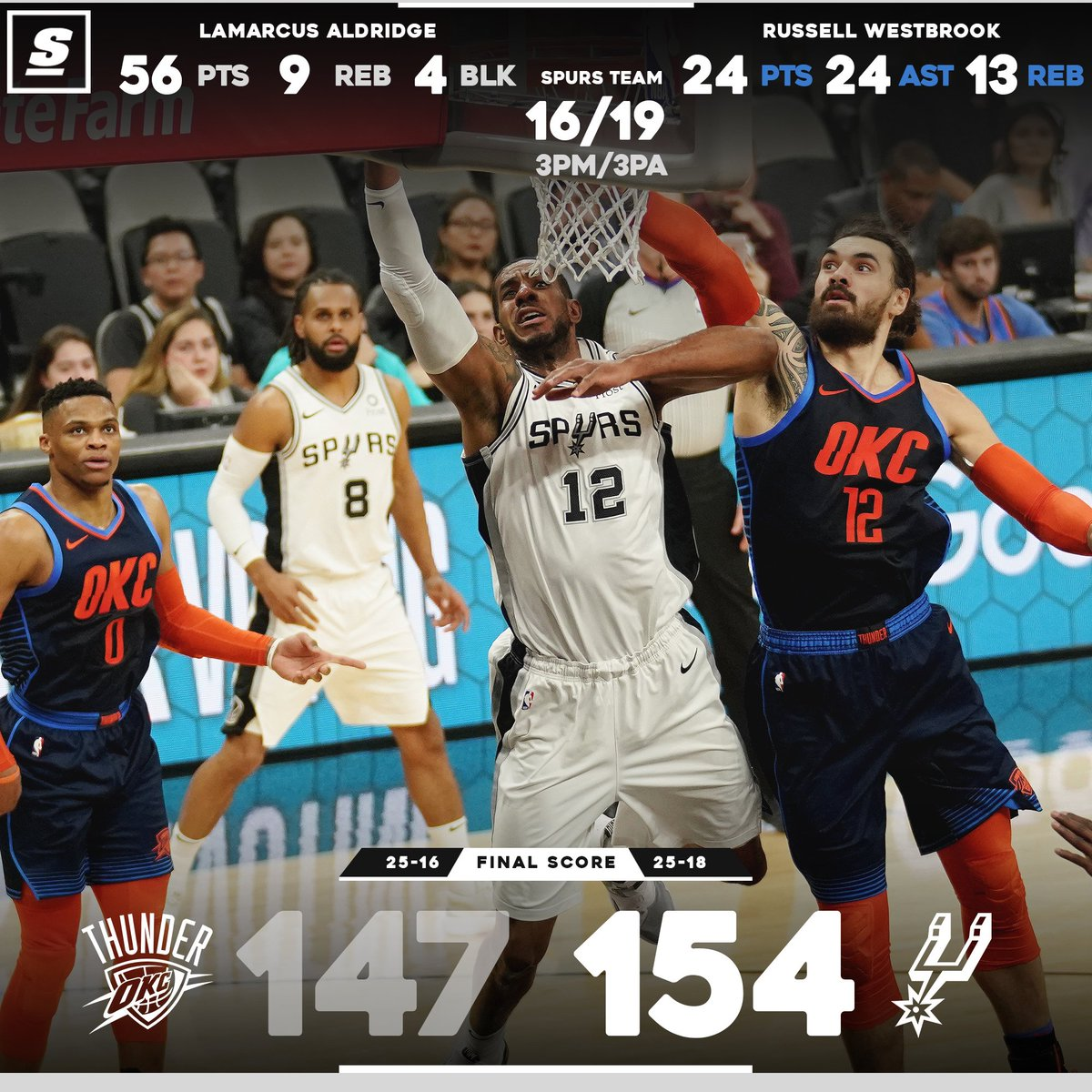 theScore's photo on The Spurs