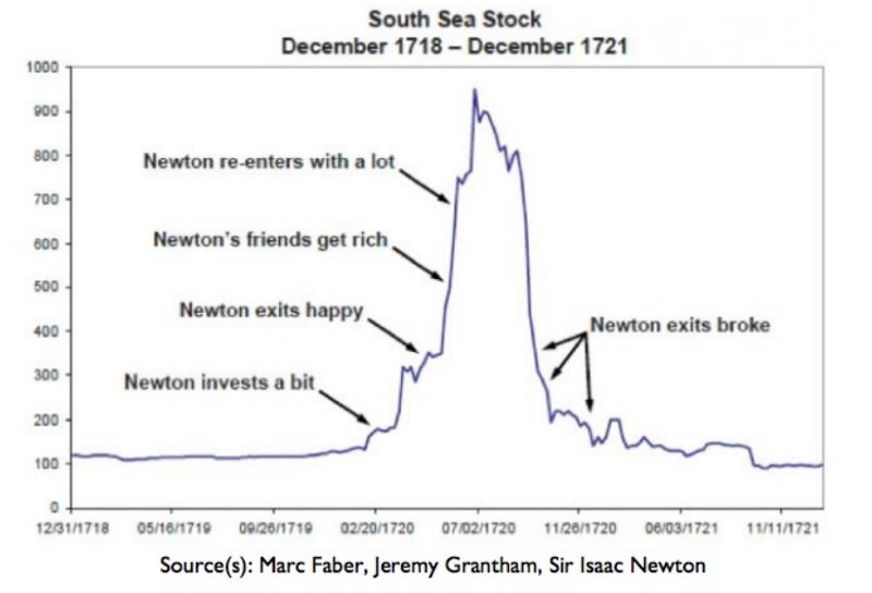 He was also long a stock called the south sea company ........