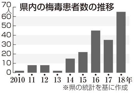 新潟日報モア's photo on 梅毒患者