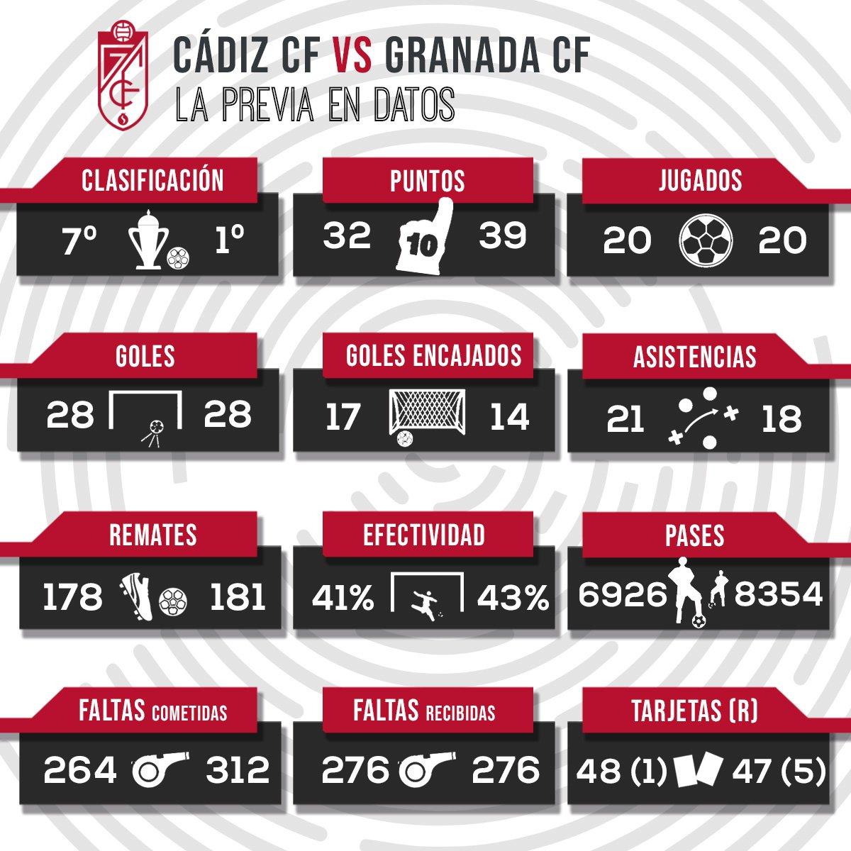 Granada C.F.'s photo on Cádiz y Granada