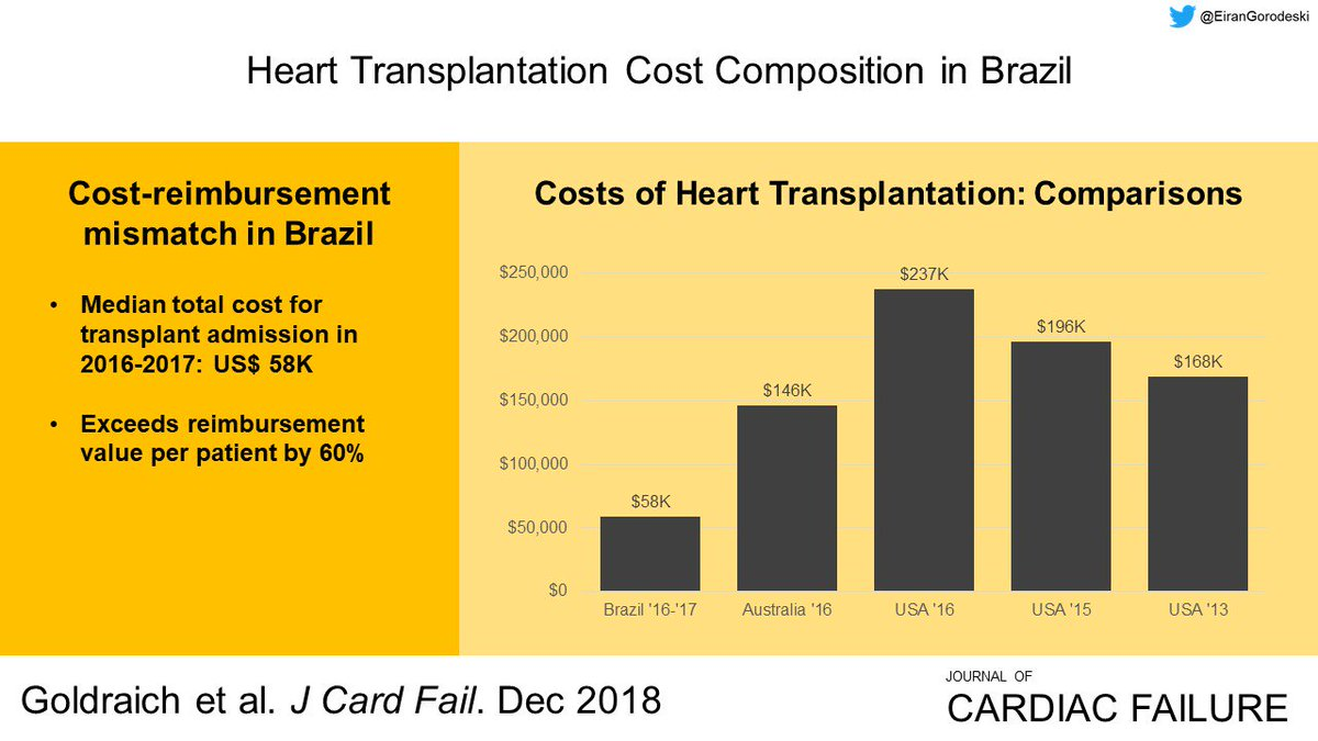 "Costs of #HeartTransplantation in Brazil were lower than those for developed countries, but higher than national reimbursement rates. ""Our data provide insights for transplant-related policies in developing countries."" https://www.onlinejcf.com/article/S1071-9164(18)31024-8/fulltext#.XDh4bVUncE8.twitter …"