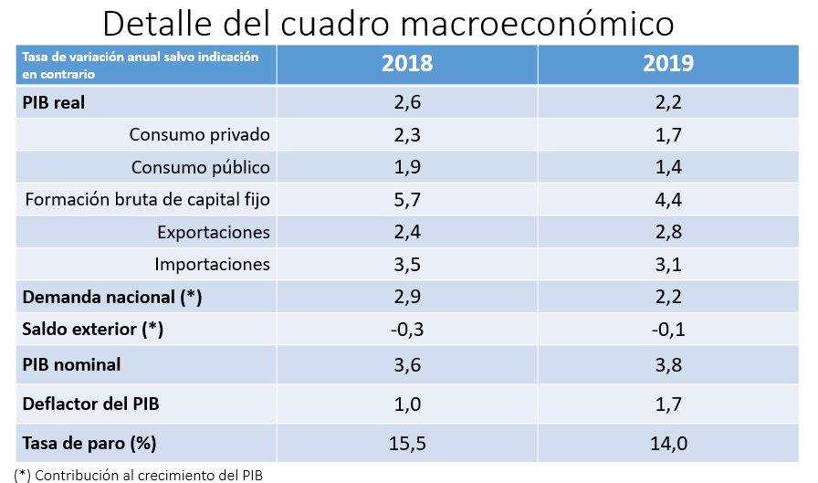 Ministerio de Economía y Empresa's photo on #PGEparaUnPaísMejor