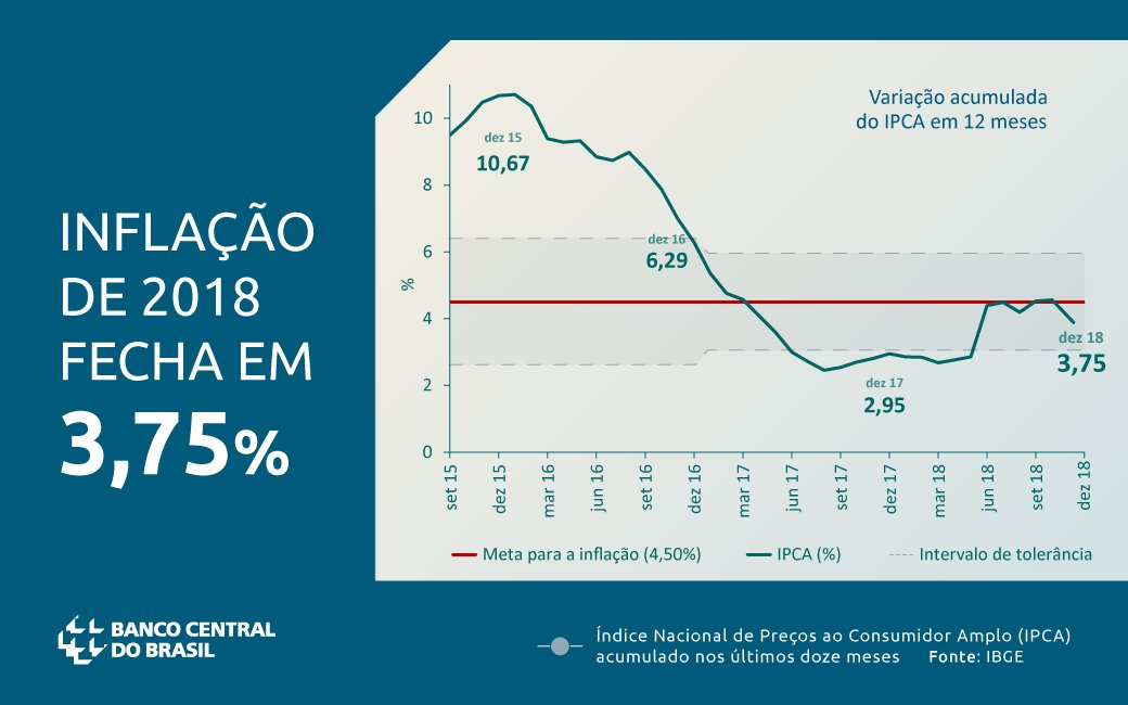 Banco Central BR's photo on IPCA