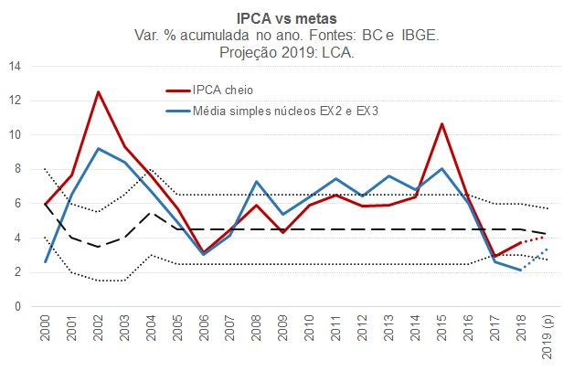 LCA macroeconomia's photo on IPCA