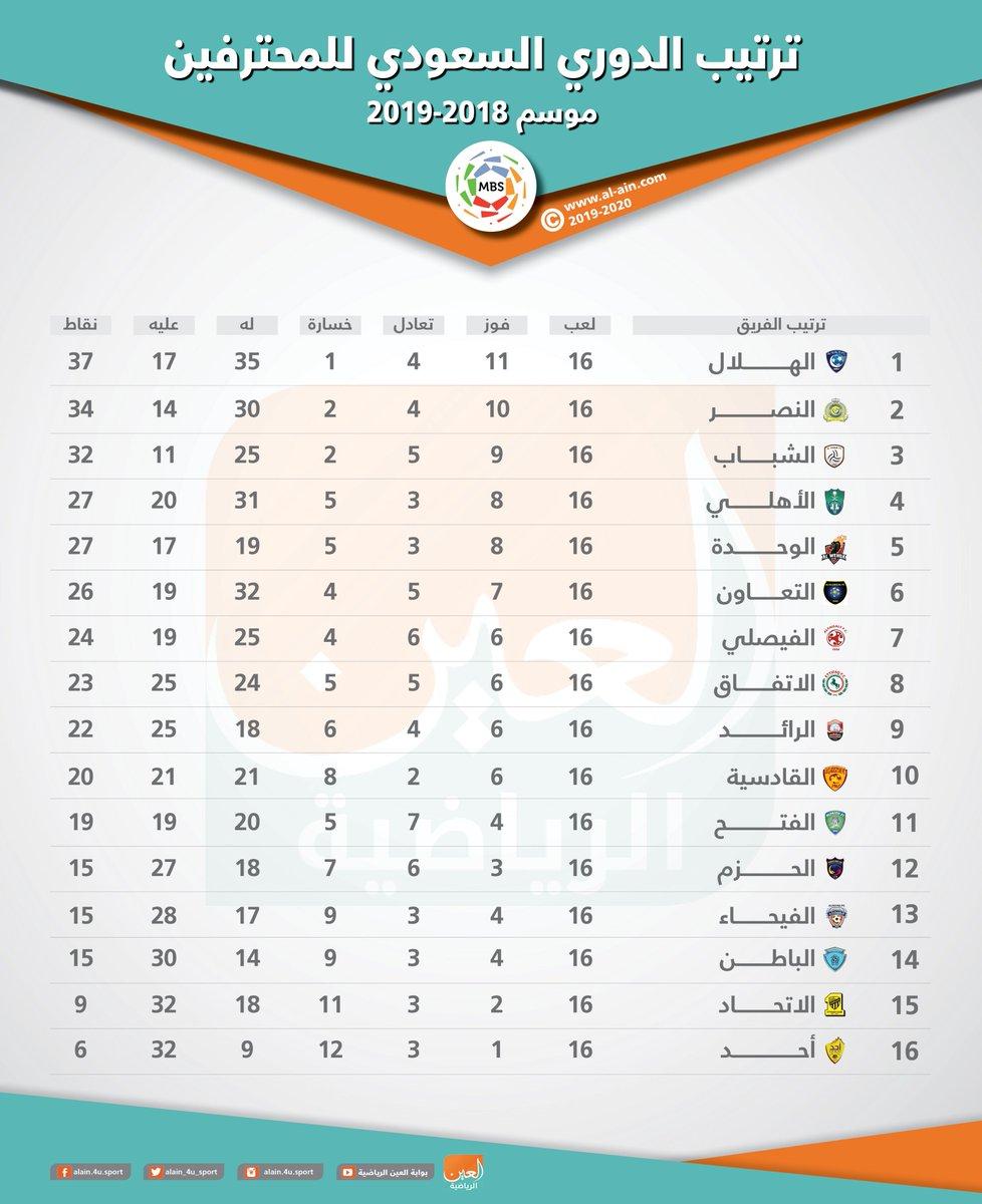 ترتيب الدوري السعودي بعد نهاية الجولة السادسة عشرة من البطولة 25
