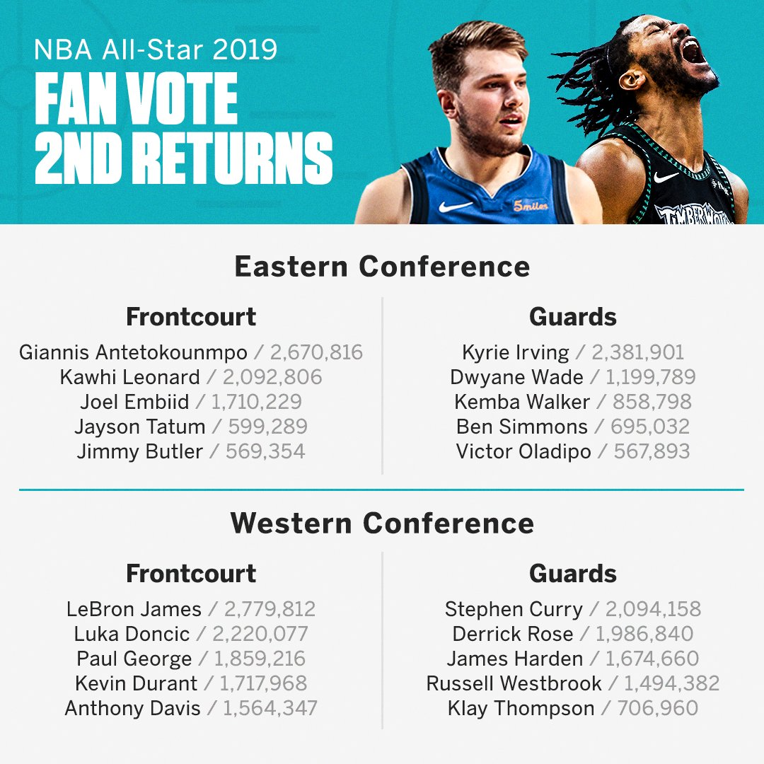 .@luka7doncic is now the West's second-leading vote getter in the second fan returns of the NBA All-Star voting �� https://t.co/BewrDb3Gd4