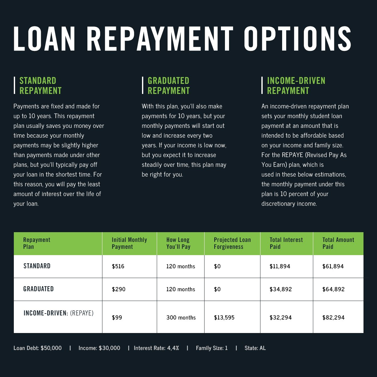 Average student loan payment: estimate how much you'll pay.