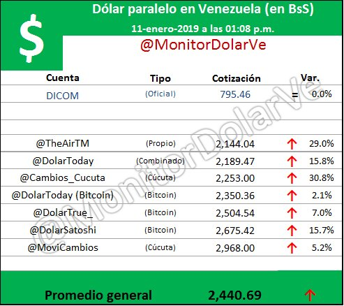 Monitor Dolar Ve's photo on Viernes 11