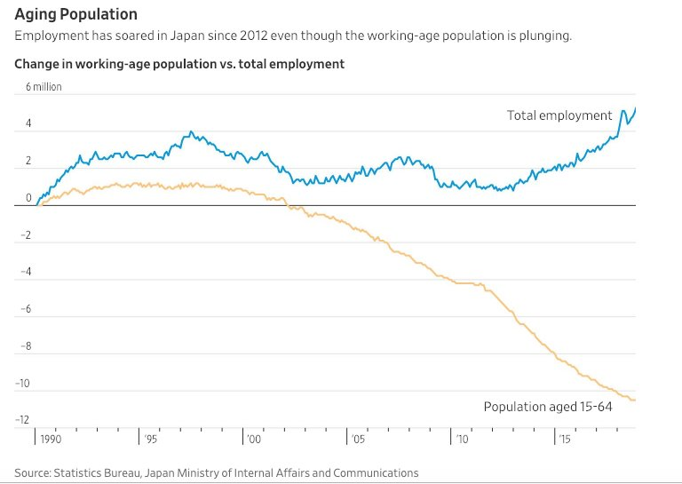 Japan is defying its demographic destiny. Since 2012, working age pop is down 4.7mn, but employment is up 4.4mn. How? by recruiting millions more elderly, female and foreign workers. Big & positive lessons for an aging world. My article: https://t.co/j0nMK7aIV4