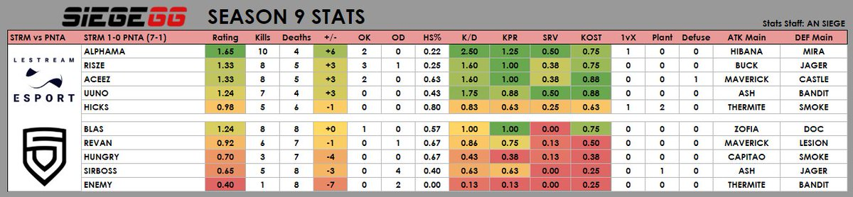 Statistics from LeStream's Pro League game against PENTA