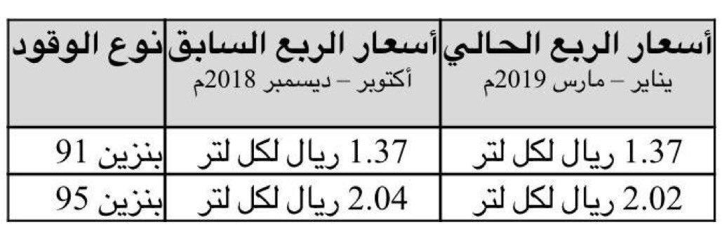 أخبار السعودية's photo on #البنزين