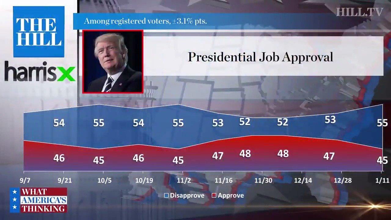 Poll: President Trump's approval rating at 44 percent amid shutdown @HillTVLive https://t.co/cwvz0KEKjT https://t.co/8ziQRycHfL