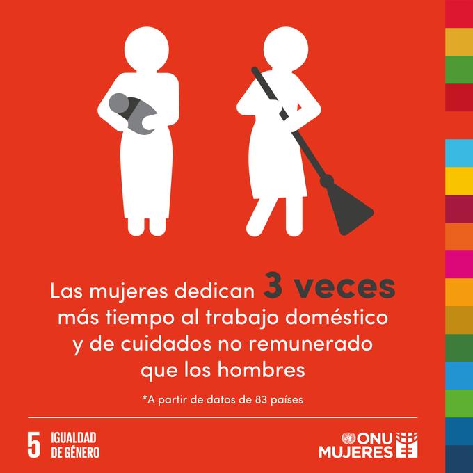 El trabajo que las mujeres hacen en el hogar, sin ganar un sueldo, equivale a entre el 10% y el 39% del PIB de los países. Más de lo que hacen la industria, el comercio o el transporte. #AhoraEsElMomento de mejorar la protección social. Vía @ONUMujeres Foto