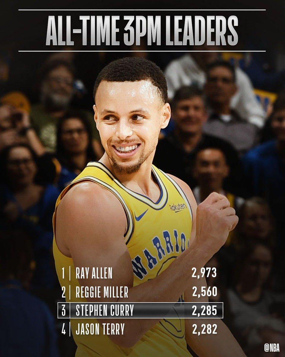NBA top tweets