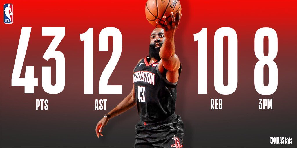 James Harden becomes the first player in @NBAHistory to record a 40-point triple-double in 30-or-fewer minutes played! #SAPStatLineOfTheNight <br>http://pic.twitter.com/2iwPoUMBYH